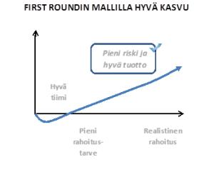 firstround_kasvu